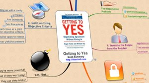 Getting to Yes Mind Map